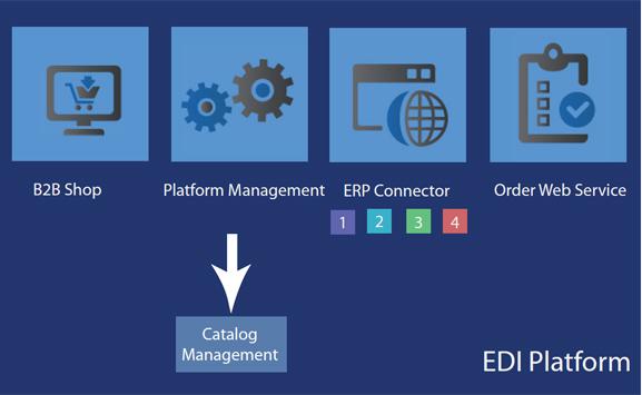 EDI platform