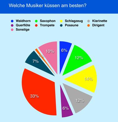 Umfrage Musikerkuss