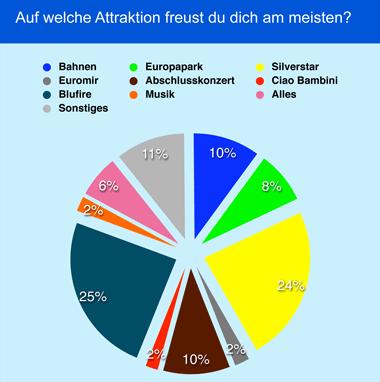 Umfrage Attraktion
